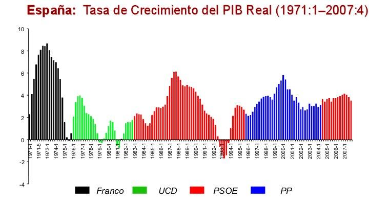 PIB evolucion